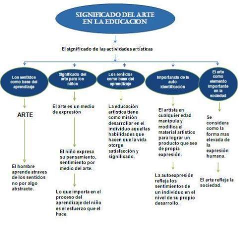 MAPA CONCEPTUAL ACERCA DEL SIGNIFICADO DEL ARTE